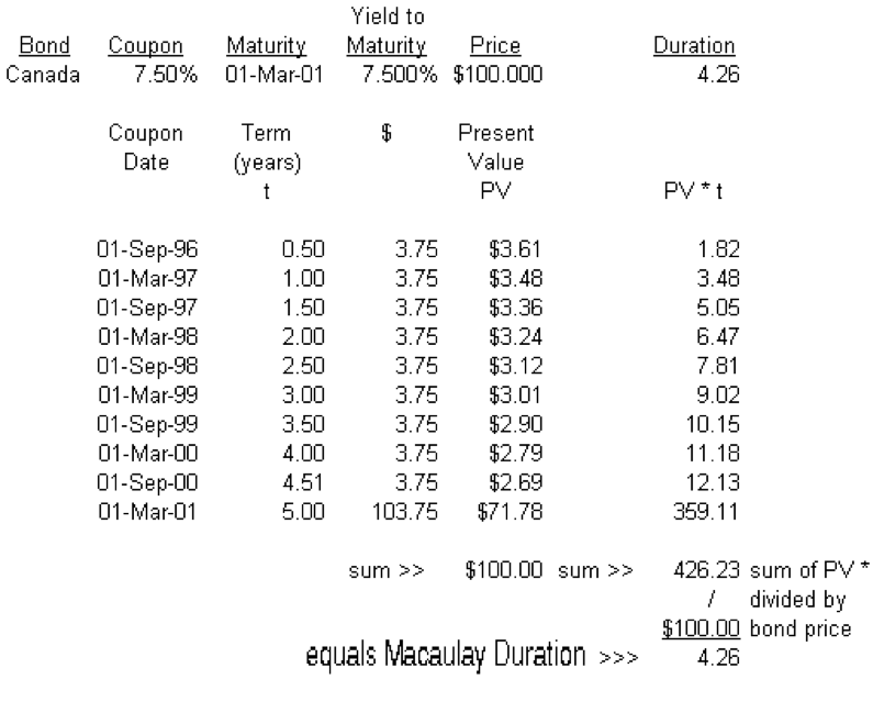 Macaulay-duration-calculation
