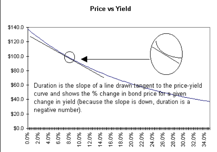 convexity-price-vs-yield