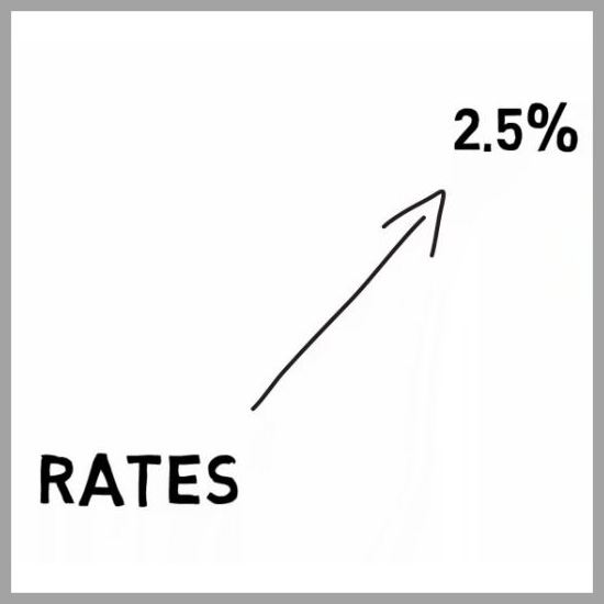 Summary: What Happens To Bonds When Interest Rates Rise?