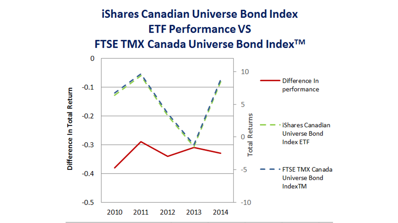 What Is a Bond Index?