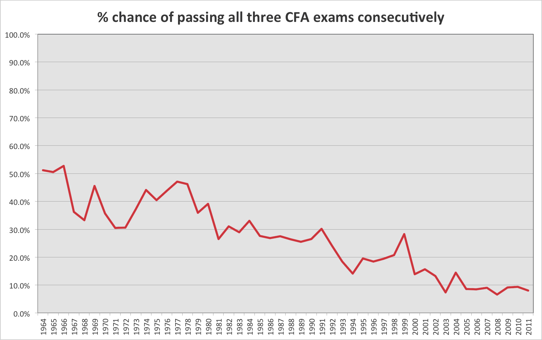 CFA Pass Rate
