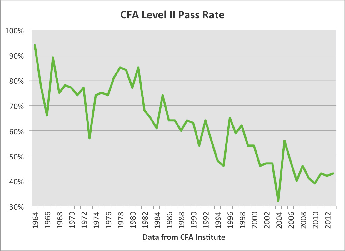 CFA Pass Rates-3