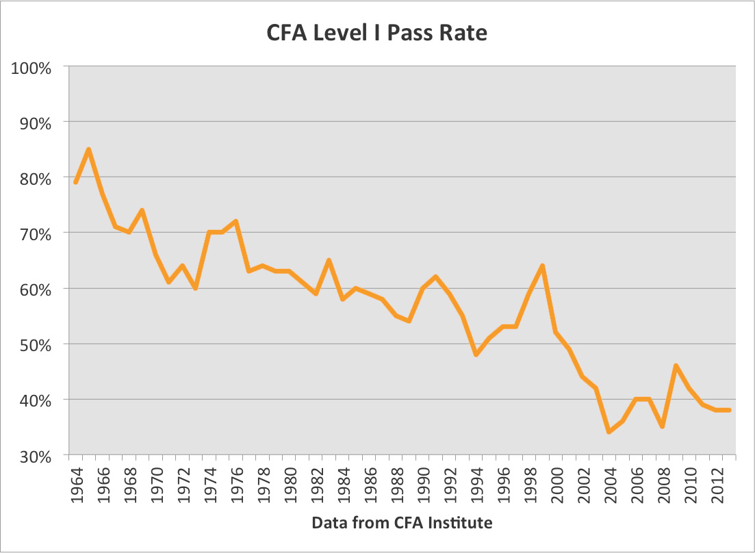 CFA Pass Rates