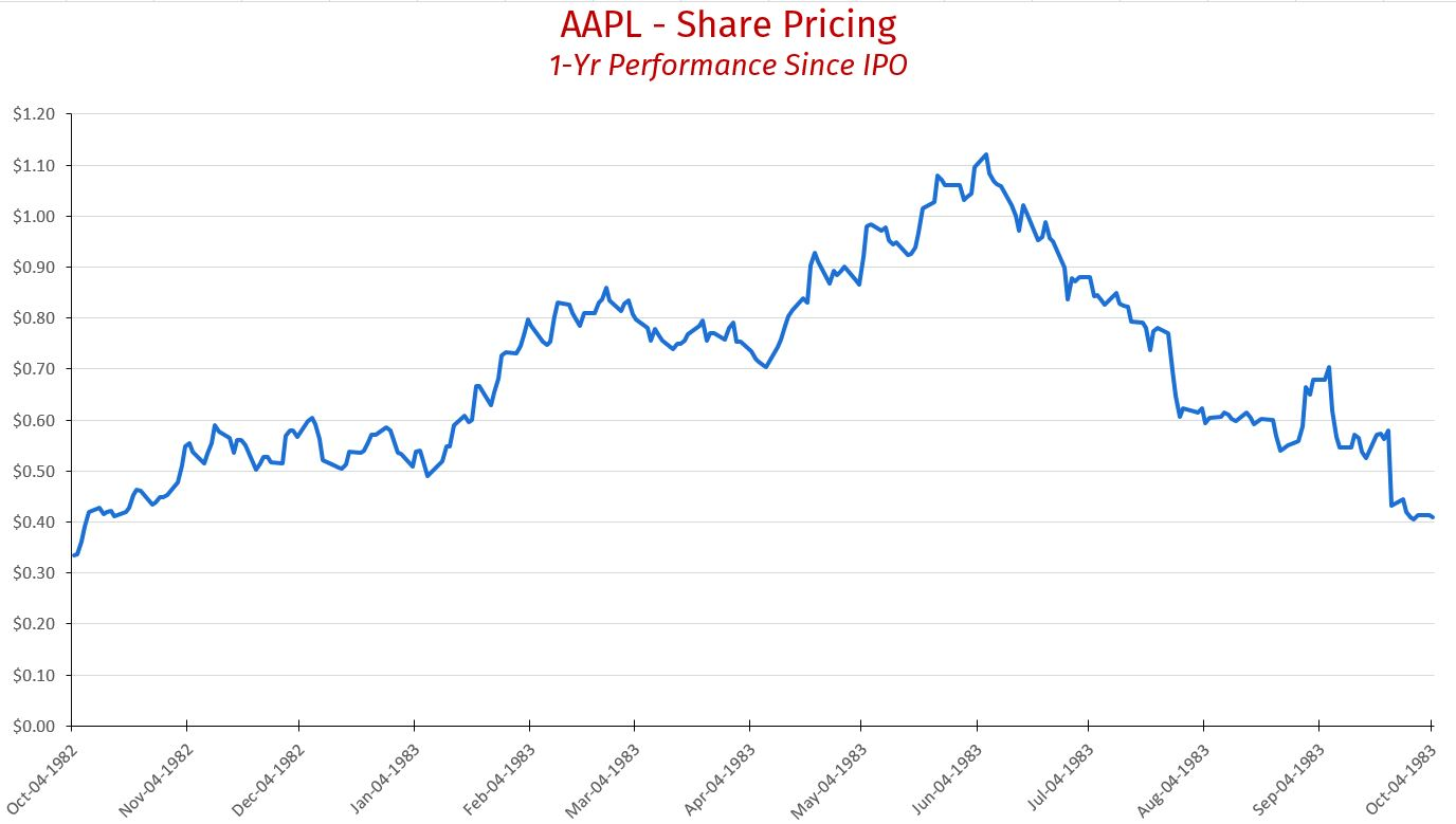 AAPL Share Pricing