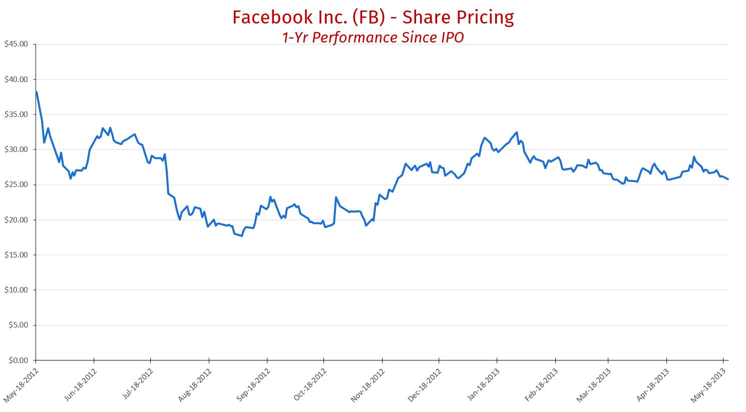 FB Share Pricing