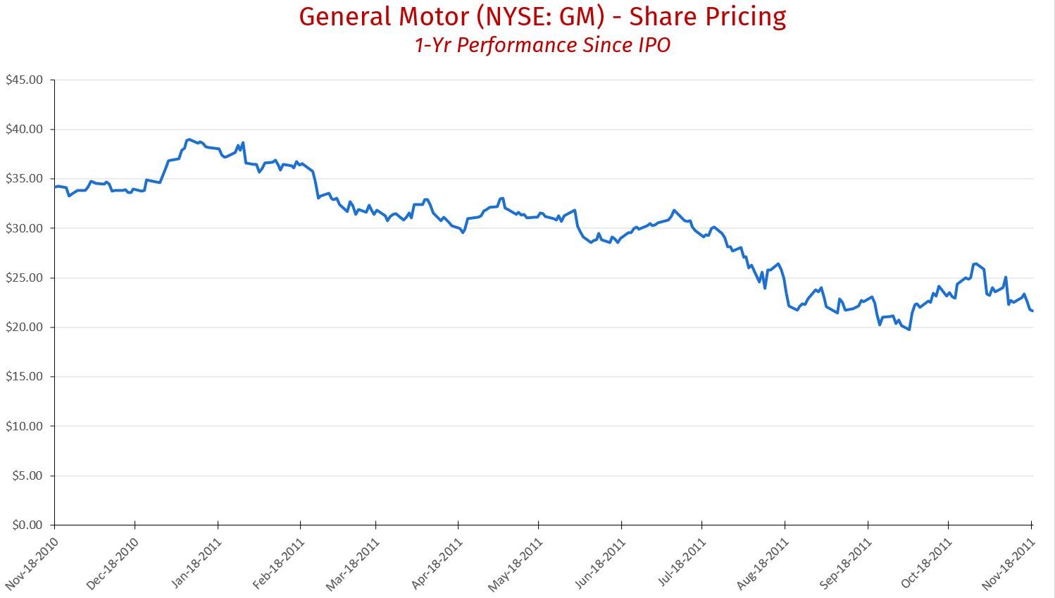 GM Share Pricing
